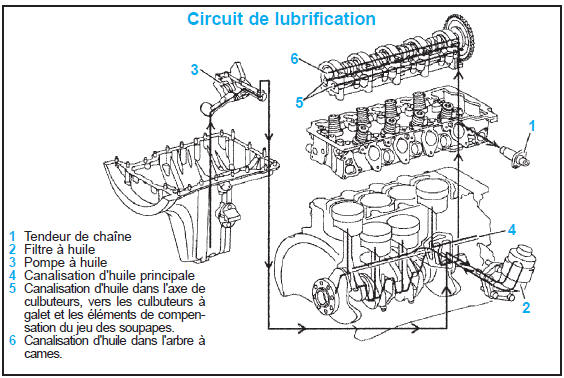 Circuit de lubrification